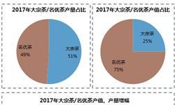 名优茶产值、产量双增 茶叶内外销市场将继续回暖