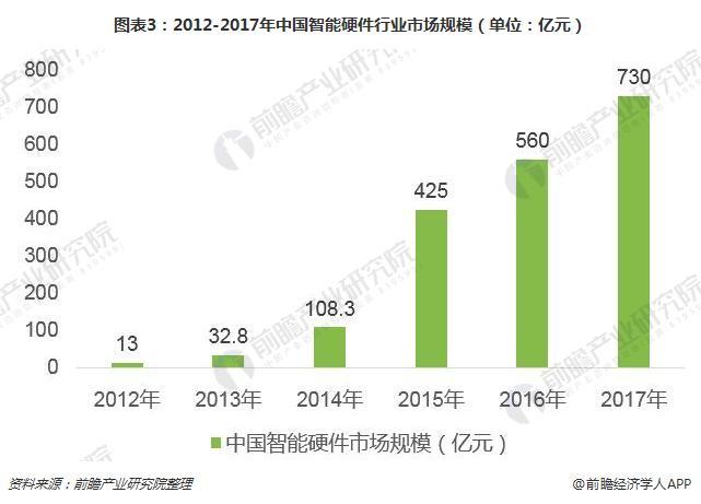 图表3:2012-2017年中国智能硬件行业市场规模(单位:亿元)