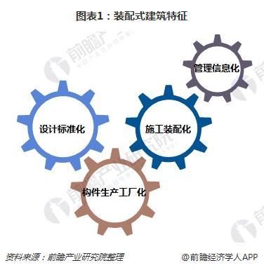 图表1:装配式建筑特征