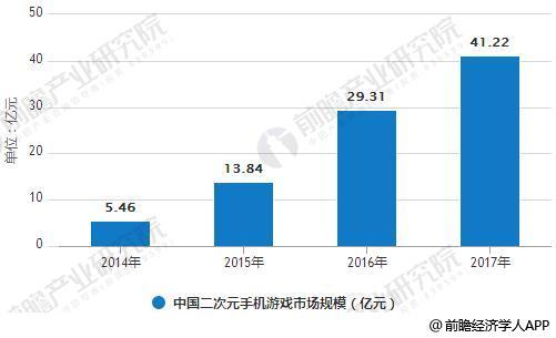 2014-2017年中国二次元手机游戏市场规模统计情况