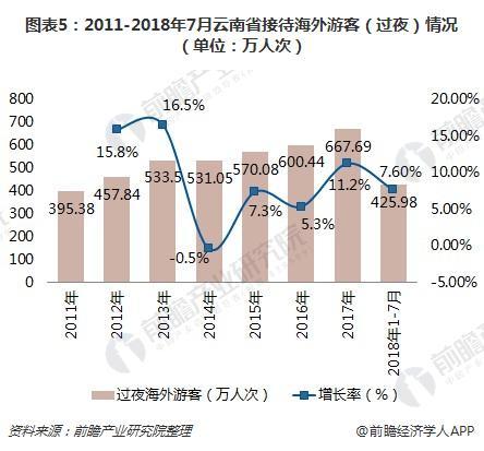 图表5:2011-2018年7月云南省接待海外游客(过夜)情况(单位:万人次)