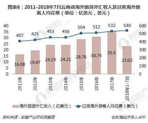 图表6:2011-2018年7月云南省海外旅游外汇收入及过夜海外旅客人均花费(单位:亿美元,美元)