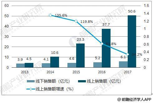 2013-2017 年中国扫地机器人线上线下销售统计及增长情况