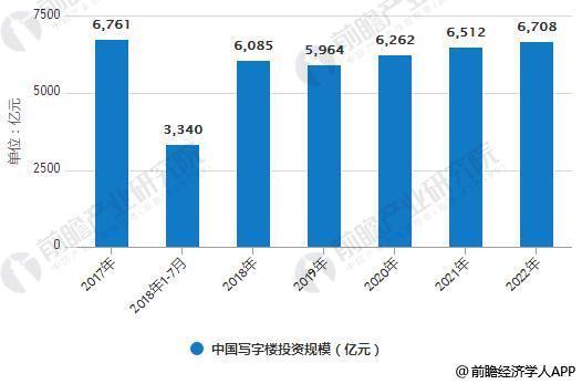 2017-2022年中国写字楼投资规模统计情况及预测