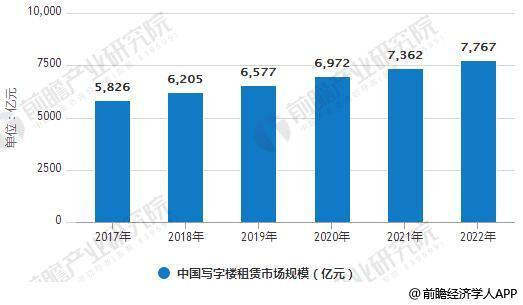 2017-2022年中国写字楼租赁市场规模统计情况及预测