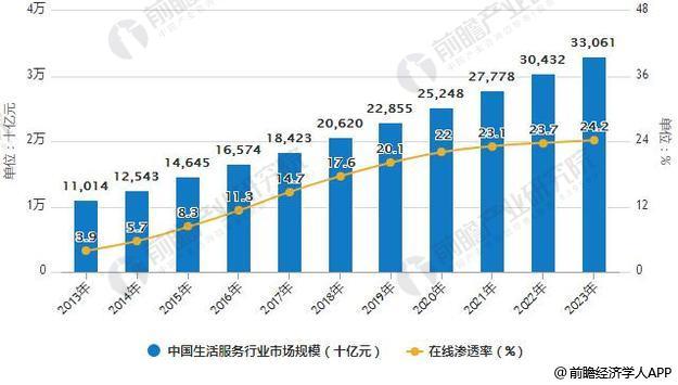 2013-2023年中国生活服务行业市场规模统计及在线渗透率情况预测
