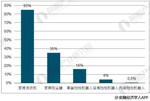 中国扫地机器人渗透率横纵向对比情况