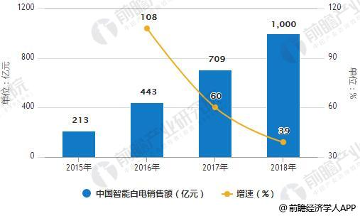 2015-2018年中国智能白电销售额统计及增长情况预测