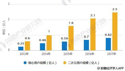 2013-2017年中国二次元用户规模统计情况