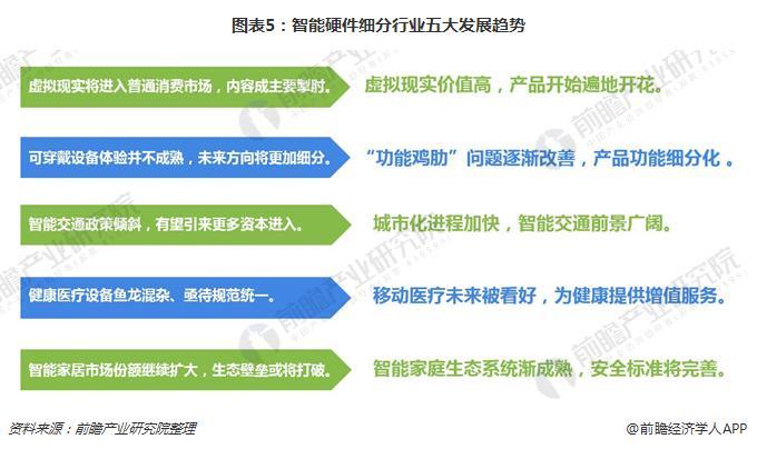 图表5:智能硬件细分行业五大发展趋势