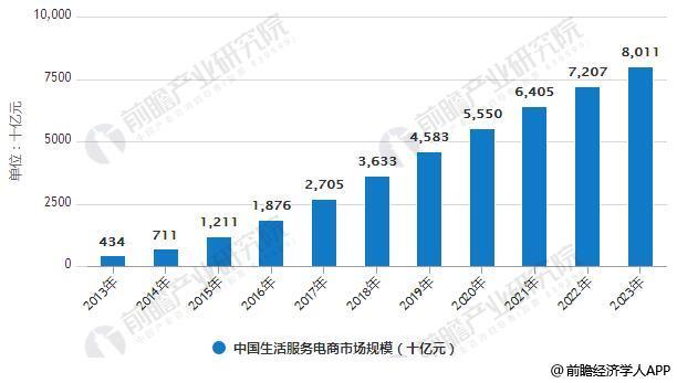 2013-2023年中国生活服务电商市场规模统计及在线渗透率情况预测