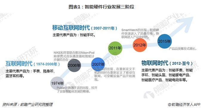 图表1:智能硬件行业发展三阶段