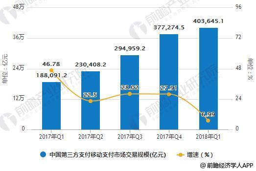 2017-2018年Q1中国第三方支付移动支付市场交易规模统计及增长情况
