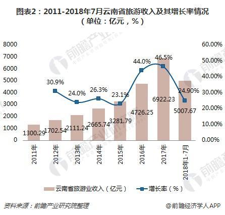 图表2:2011-2018年7月云南省旅游收入及其增长率情况(单位:亿元,%)