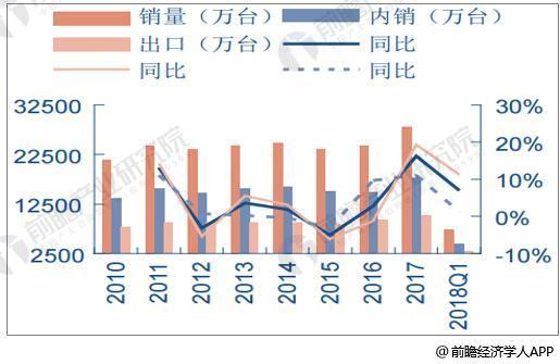 2010年-2018年Q1空冰洗年度销量统计及增长情况