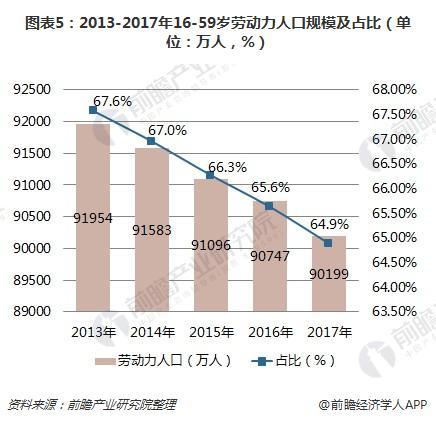图表5:2013-2017年16-59岁劳动力人口规模及占比(单位:万人,%)