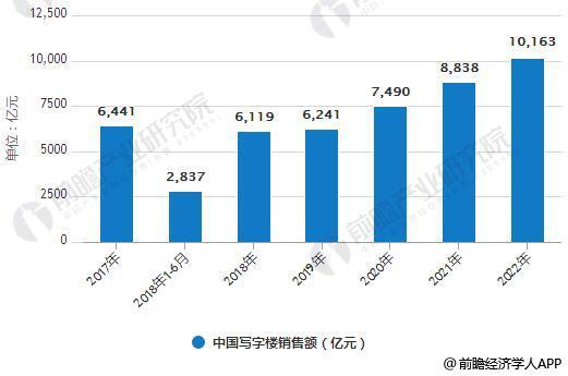 2017-2022年中国写字楼销售额统计情况及预测