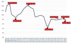 2018年7月中国经济发展指数解读之居民收入 城镇居民收入增速趋于平稳