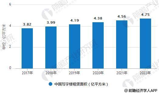 2017-2022年中国写字楼租赁面积统计情况及预测