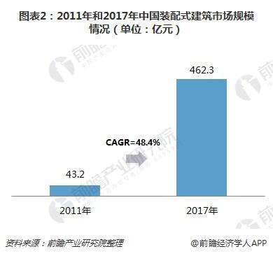 图表2:2011年和2017年中国装配式建筑市场规模情况(单位:亿元)
