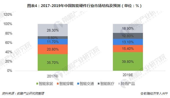 图表4:2017-2019年中国智能硬件行业市场结构及预测(单位:%)