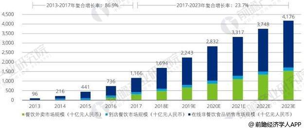 2013-2023年中国通过服务业电子商务平台的食品消费市场规模统计情况及预测