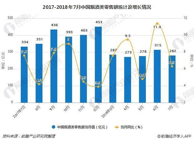 2017-2018年7月中国烟酒类零售额统计及增长情况