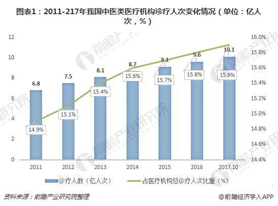 图表1:2011-217年我国中医类医疗机构诊疗人次变化情况(单位:亿人次,%)