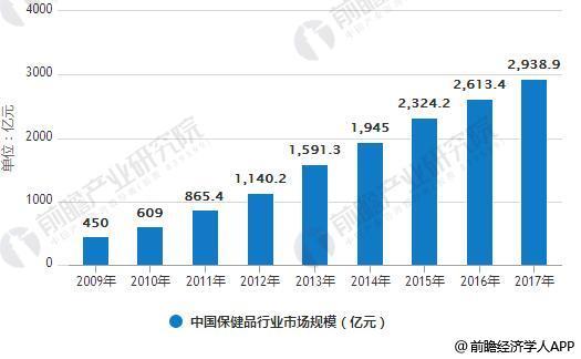 2009-2017年中国保健品行业市场规模统计情况