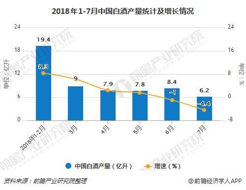 2018年1-7月中国白酒产量统计及增长情况