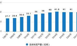 1-7月<em>水泥</em>累计产量为118962.6万吨 累计下降0.3%