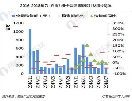 2016-2018年7月白酒行业全网销售额统计及增长情况