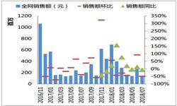 1-7月<em>白酒</em>累计产量为54.1亿升 累计增长3.32%