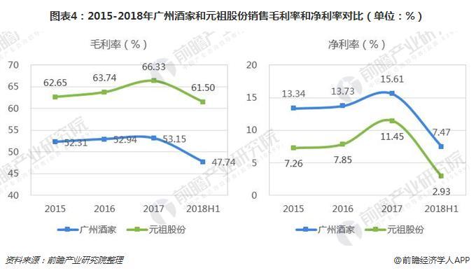图表4:2015-2018年广州酒家和元祖股份销售毛利率和净利率对比(单位:%)