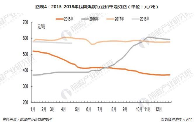 图表4:2015-2018年我国煤炭行业价格走势图(单位:元/吨)