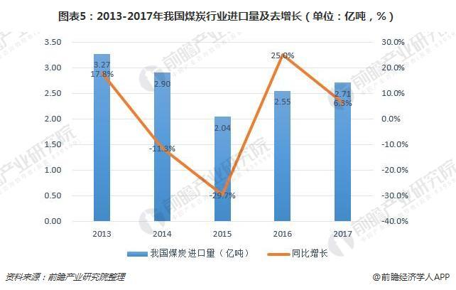 图表5:2013-2017年我国煤炭行业进口量及去增长(单位:亿吨,%)