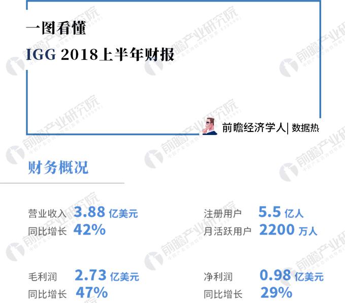 数据热|2018年上半年IGG财报:营收高速增长,《王国纪元》占比超8成