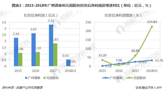 图表2:2015-2018年广州酒家和元祖股份扣非后净利润及增速对比(单位:亿元,%)