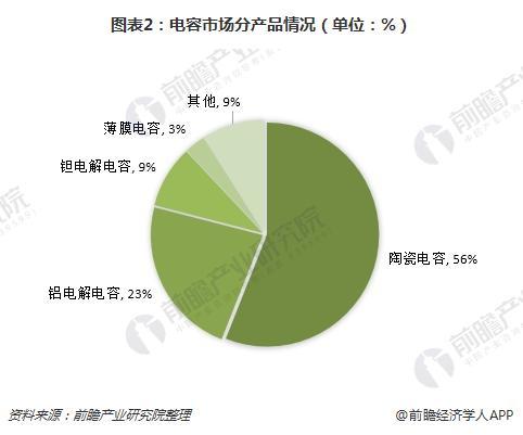 图表2:电容市场分产品情况(单位:%)
