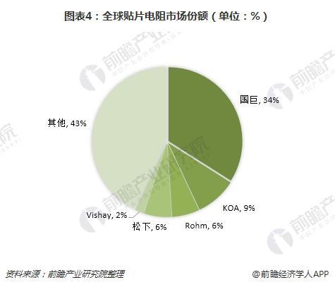 图表4:全球贴片电阻市场份额(单位:%)