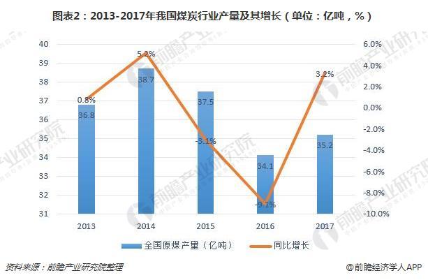 图表2:2013-2017年我国煤炭行业产量及其增长(单位:亿吨,%)