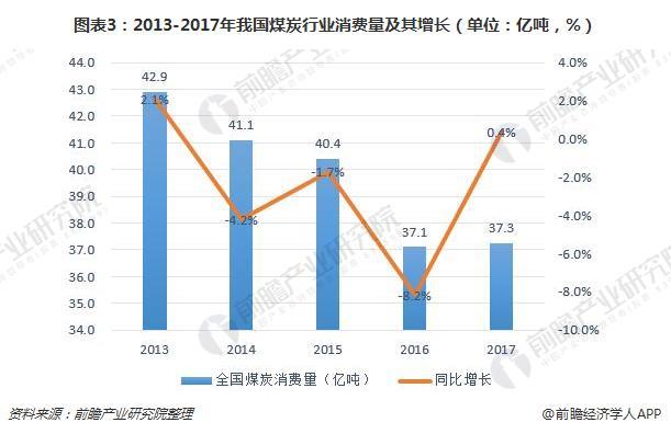 图表3:2013-2017年我国煤炭行业消费量及其增长(单位:亿吨,%)
