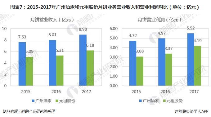 图表7:2015-2017年广州酒家和元祖股份月饼业务营业收入和营业利润对比(单位:亿元)