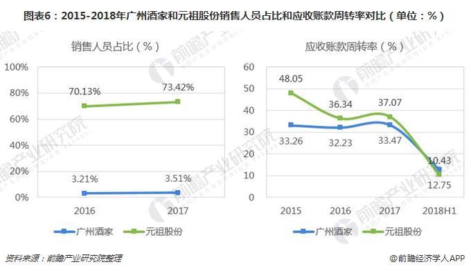 图表6:2015-2018年广州酒家和元祖股份销售人员占比和应收账款周转率对比(单位:%)