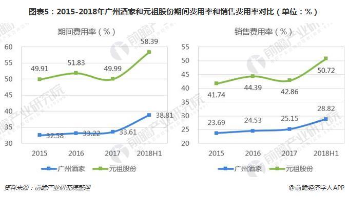 图表5:2015-2018年广州酒家和元祖股份期间费用率和销售费用率对比(单位:%)