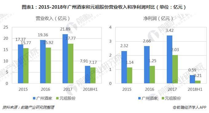 图表1:2015-2018年广州酒家和元祖股份营业收入和净利润对比(单位:亿元)