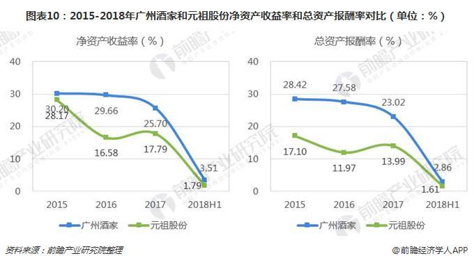 图表10:2015-2018年广州酒家和元祖股份净资产收益率和总资产报酬率对比(单位:%)