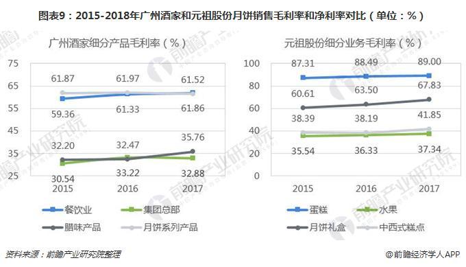 图表9:2015-2018年广州酒家和元祖股份月饼销售毛利率和净利率对比(单位:%)
