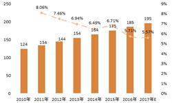 2018年中国物业服务行业现状分析 发展势头持续向好【组图】