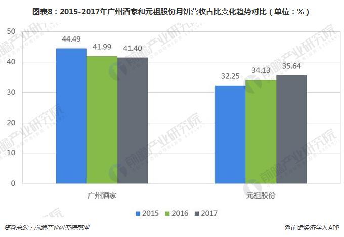 图表8:2015-2017年广州酒家和元祖股份月饼营收占比变化趋势对比(单位:%)